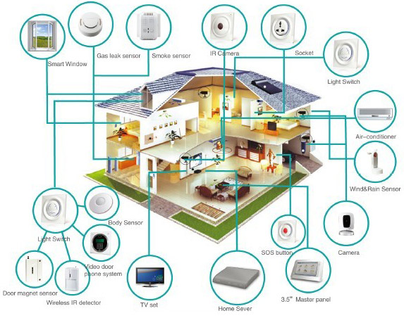 Smart Homes Use U0027home Automationu0027 Technologies To Provide Home Owners With  U0027intelligentu0027 Feedback And Information By Monitoring Many Aspects Of A Home.